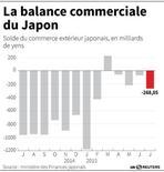 LA BALANCE COMMERCIALE DU JAPON