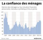 LA CONFIANCE DES MÉNAGES