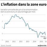 L'INFLATION DANS LA ZONE EURO