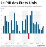 LE PIB DES ÉTATS-UNIS