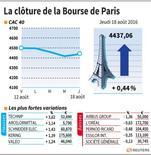 LA CLÔTURE DE LA BOURSE DE PAR