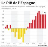 LE PIB DE L'ESPAGNE