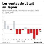 LES VENTES DE DÉTAIL AU JAPON